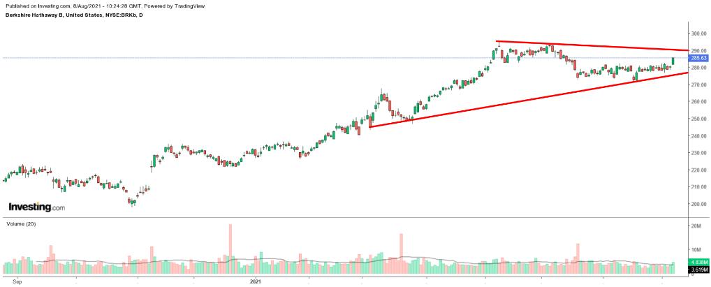 Cổ phiếu BRKb theo ngày