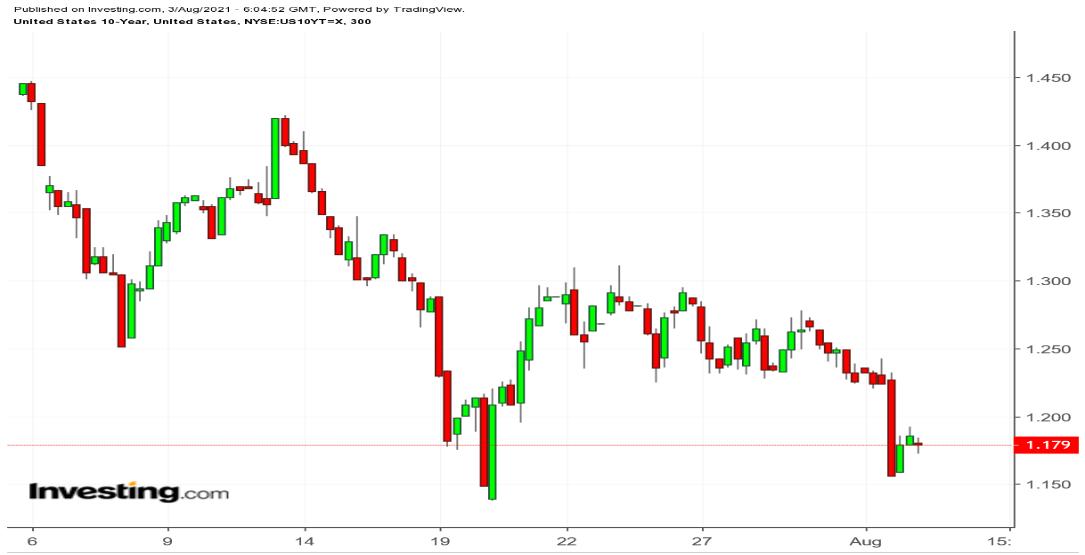 10-year Treasury 300 Minute Chart