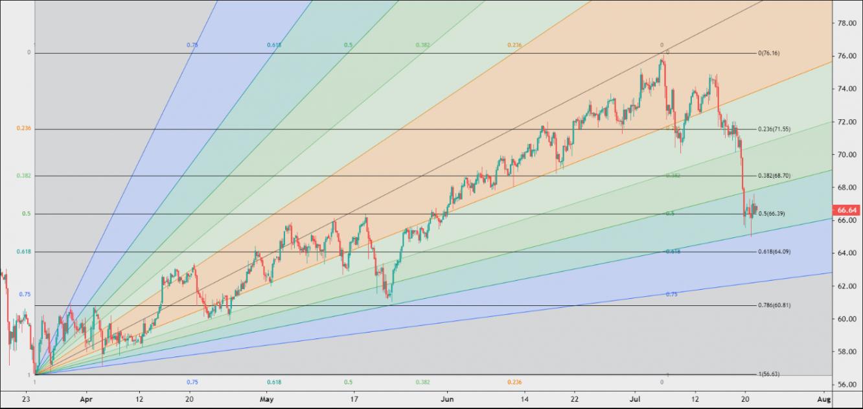 Đồ thị giá dầu thô WTI kỳ hạn tháng 09, CLU21, khung 4 giờ