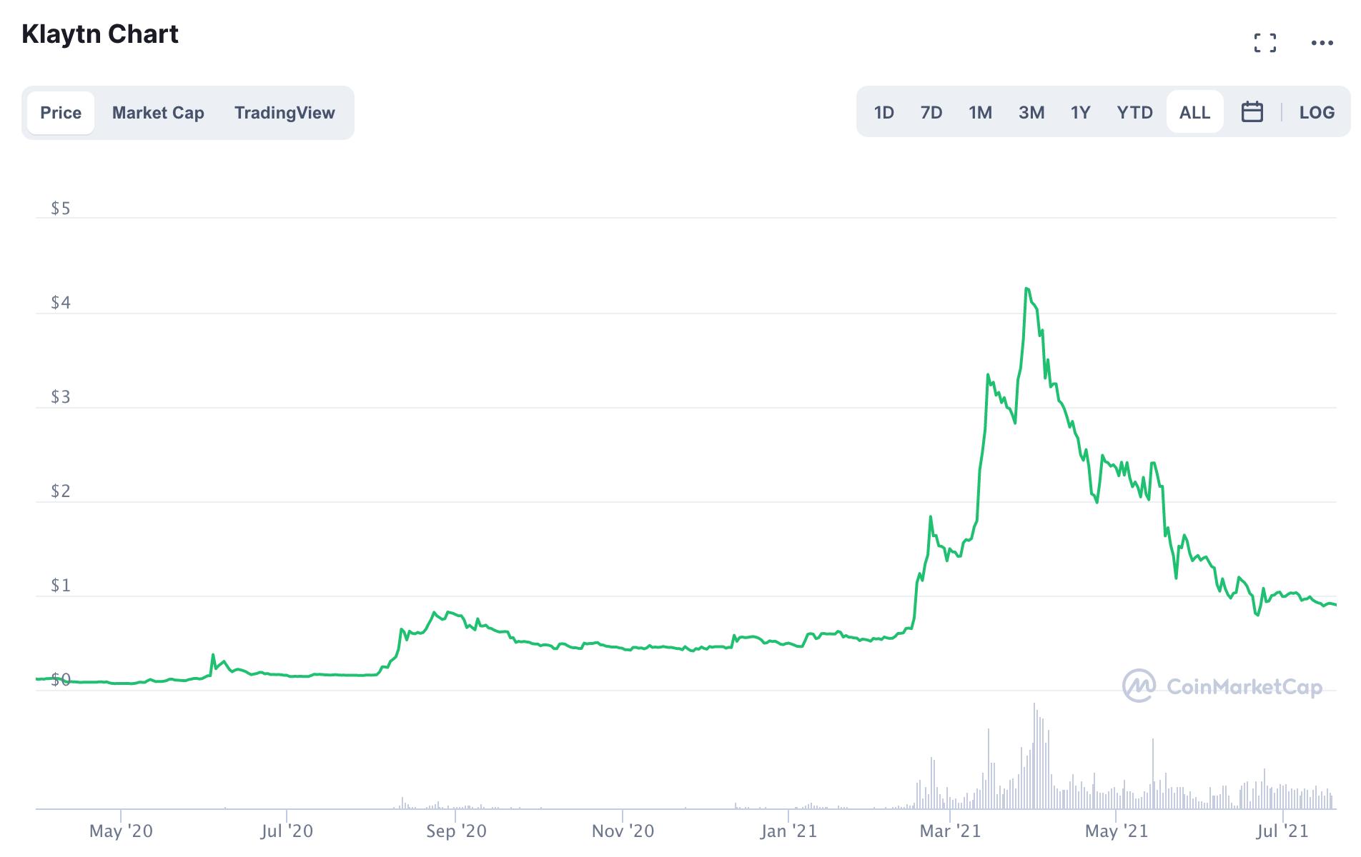 KLAY/USD Price