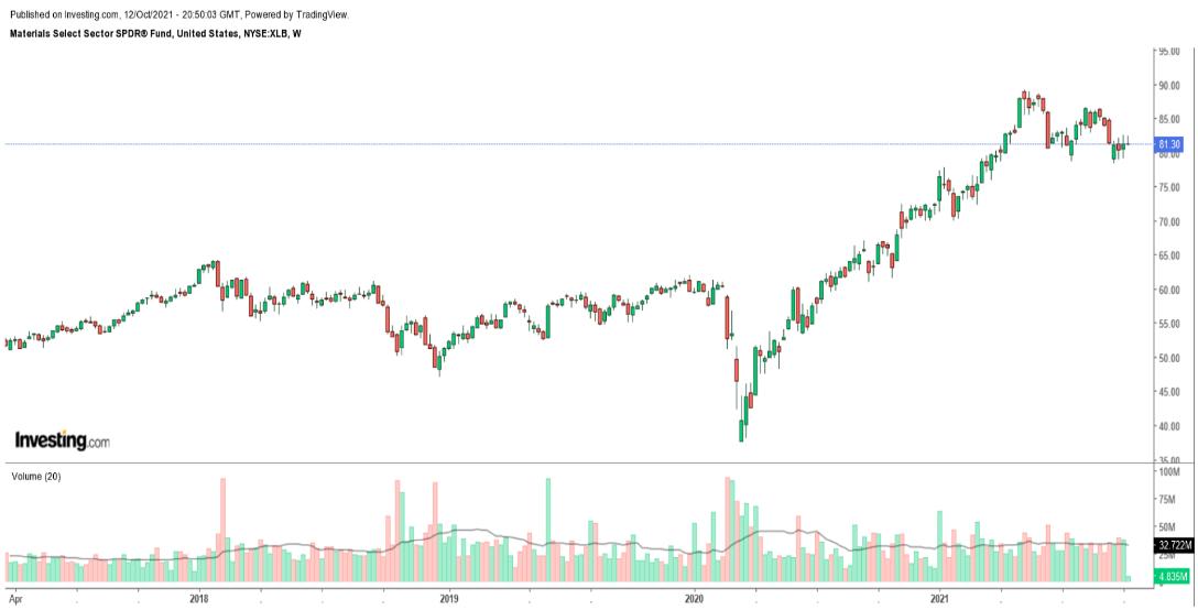 XLB Weekly Chart