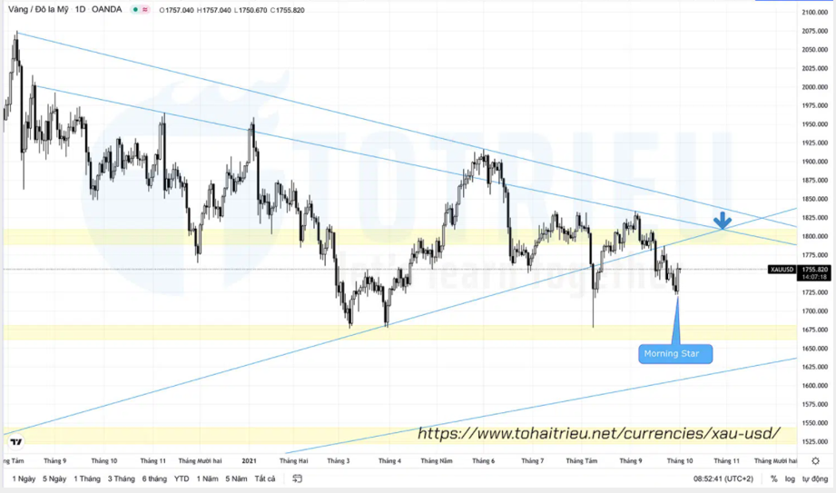 XAUUSD quý 4 năm 2021 Daily Chart – Price Action