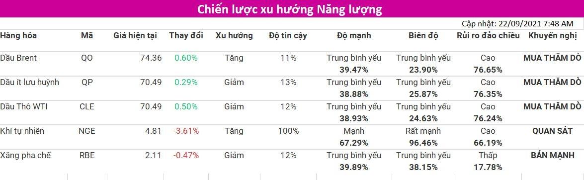 Tham khảo Chiến lược xu hướng nhóm Năng Lượng (cập nhật 22/09) từ VMEX - Thành viên Sở Giao Dịch Hàng Hóa Việt Nam