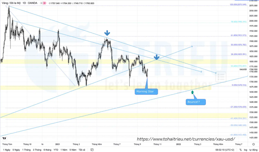 XAUUSD quý 4 năm 2021 Daily Chart – Fibonacci
