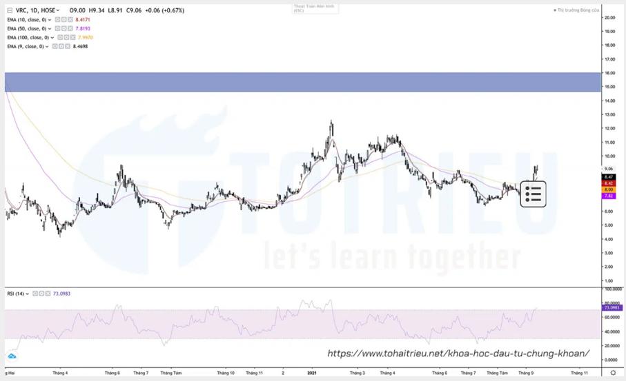 Xu hướng chính giá cổ phiếu VRC