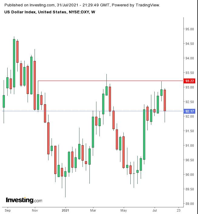 Dollar Weekly