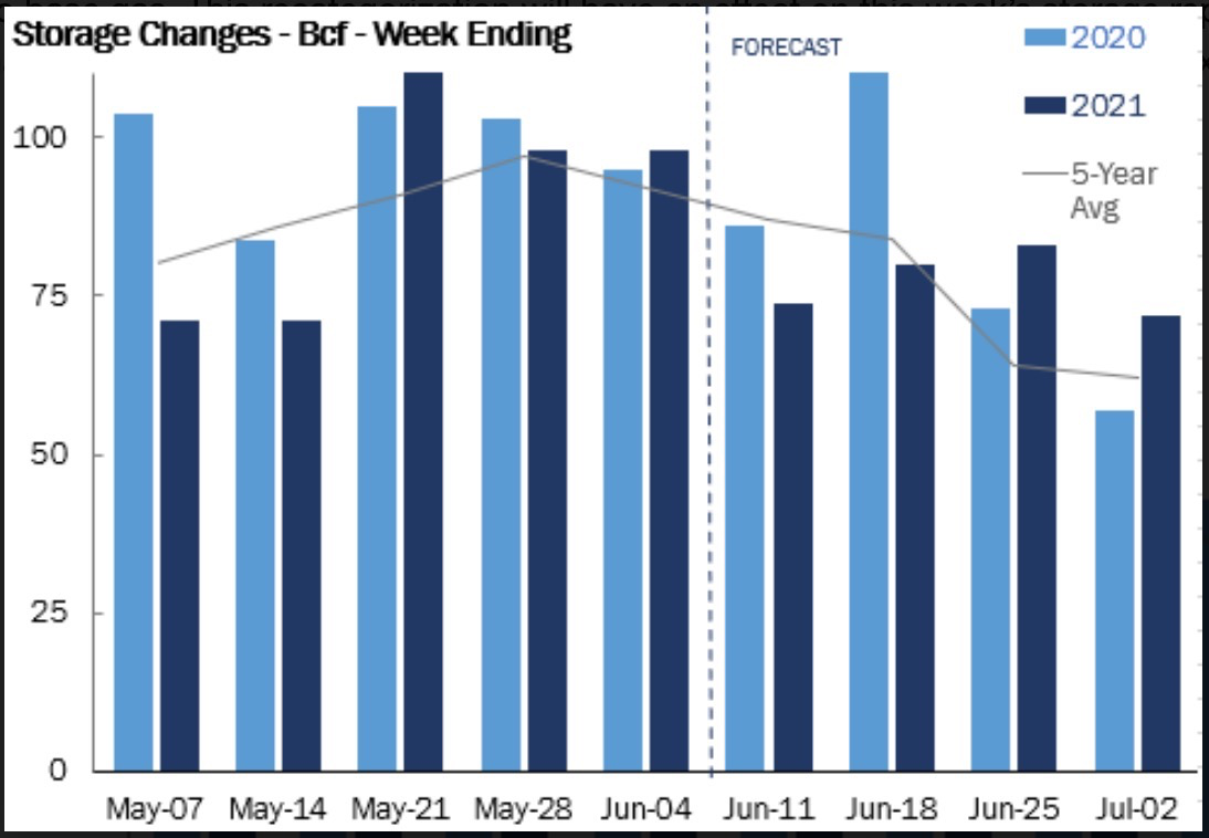 Weekly Storage Changes