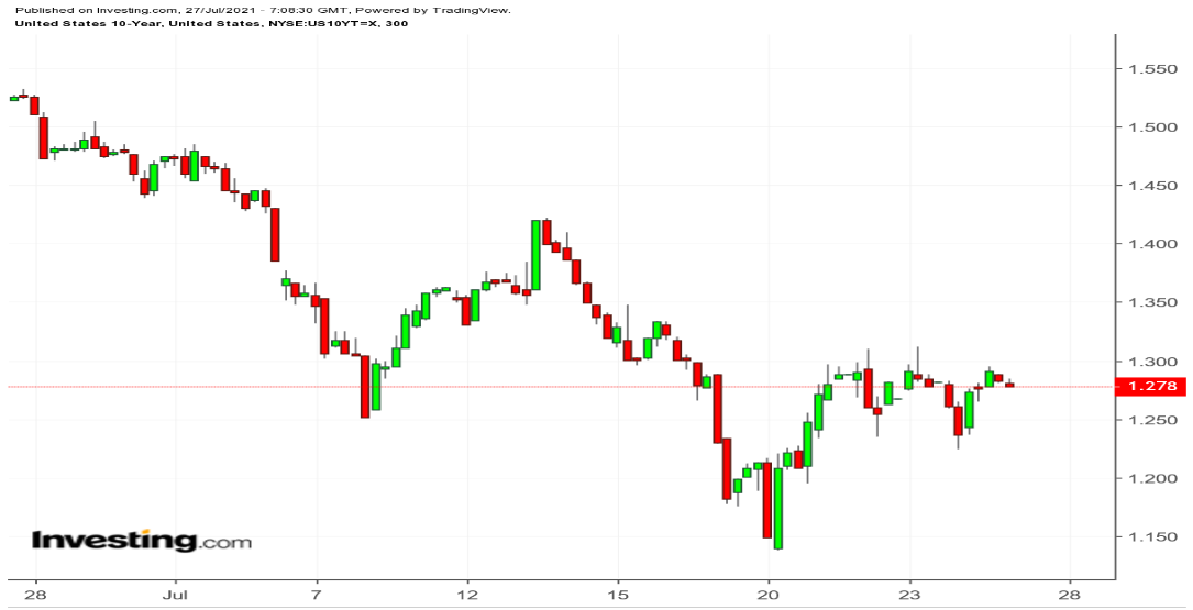 US 10-Year 300 Minute Chart