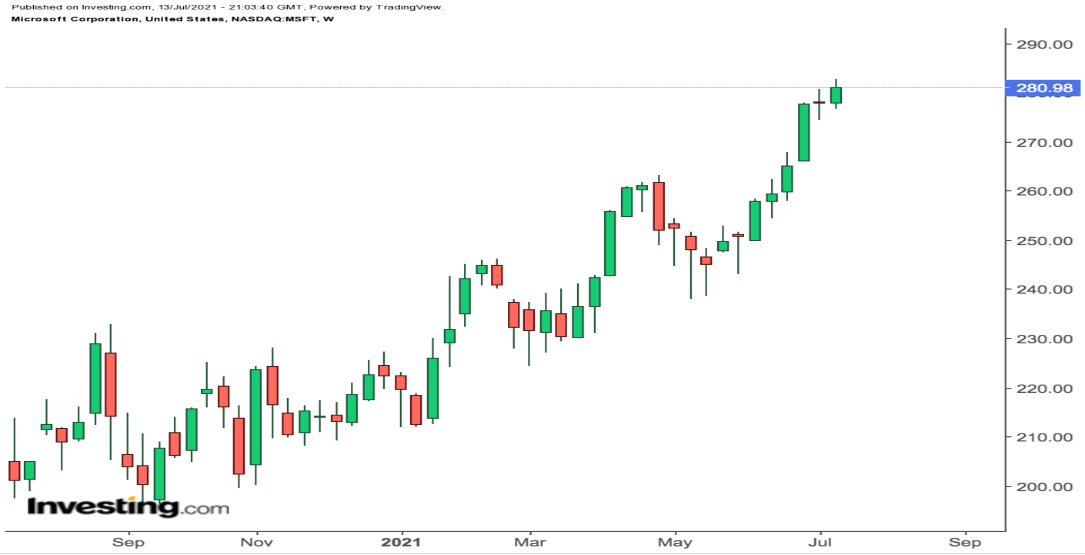 Microsoft Weekly Chart.