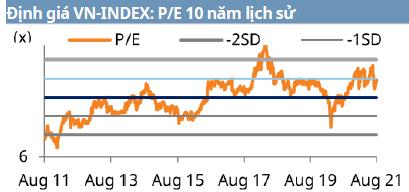 Định giá VN-INDEX