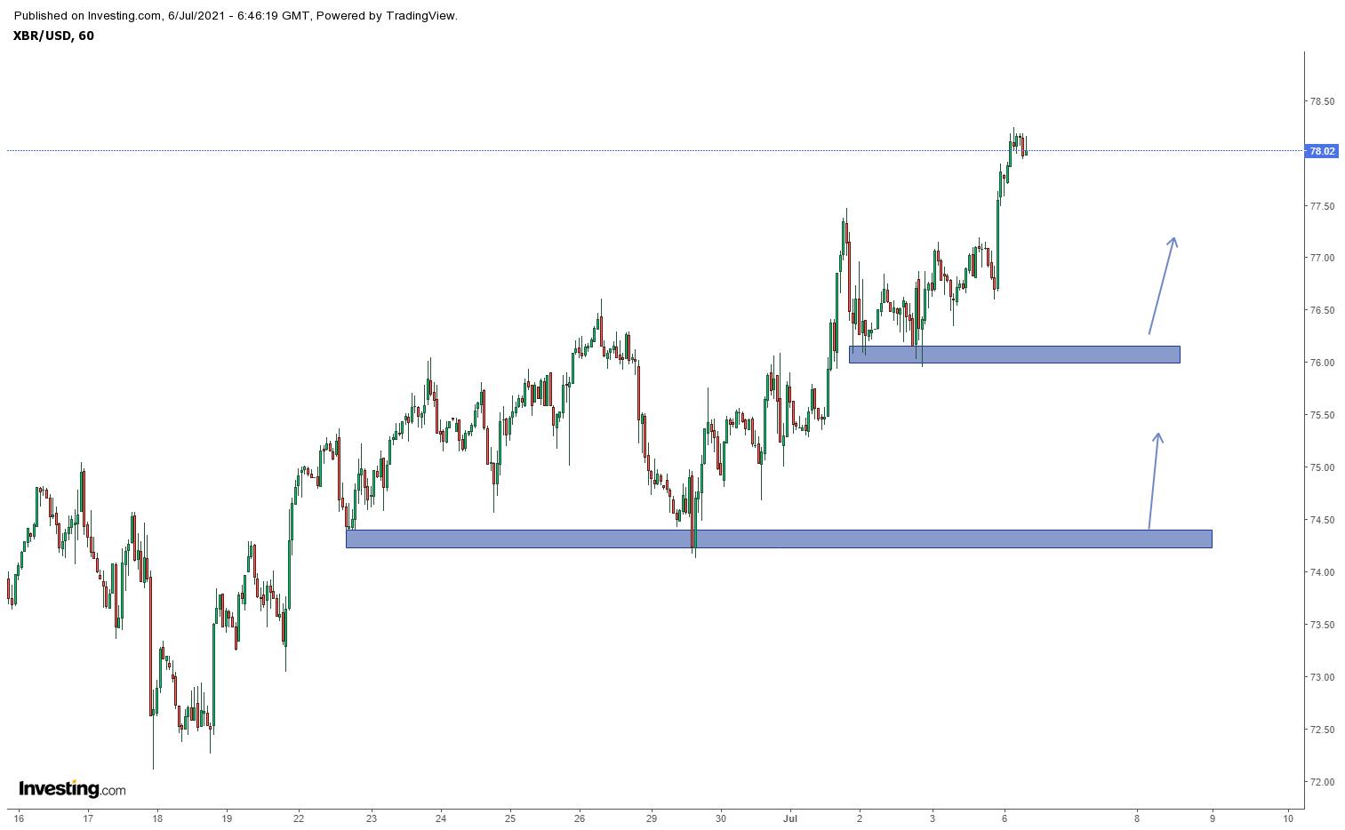 Biểu đồ giá dầu Brent khung H1