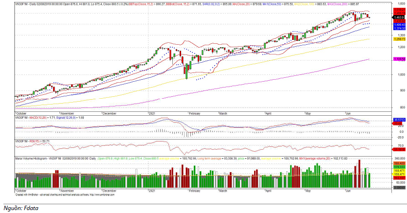 Đồ thị kỹ thuật VN30F1M (chart ngày)