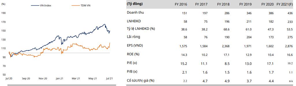 TDM-VN-Index Chart