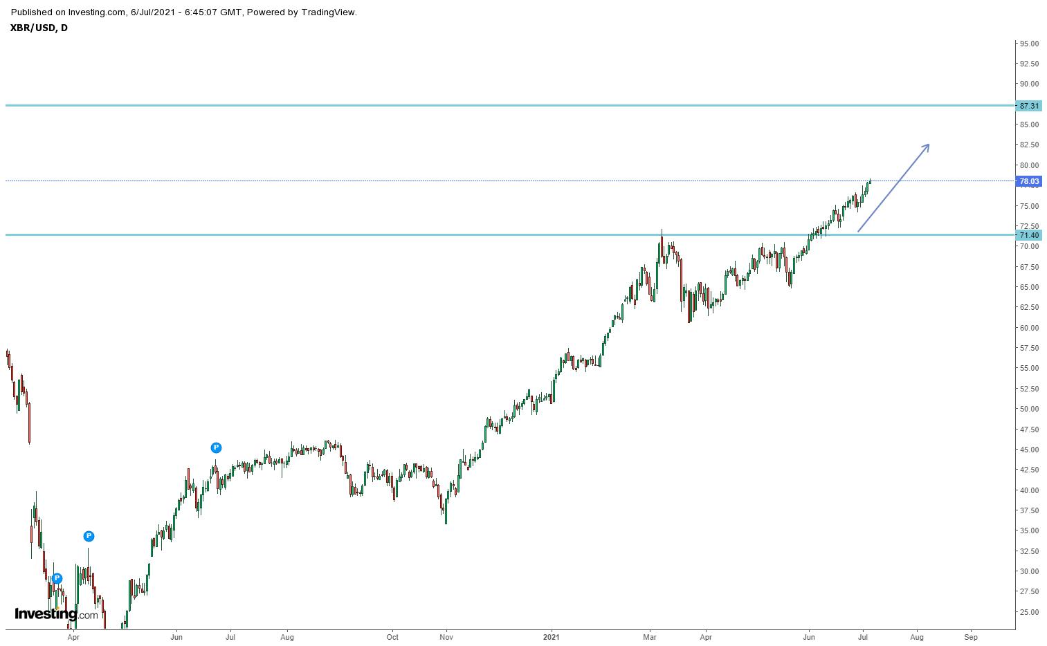 Biểu đồ giá dầu Brent khung D